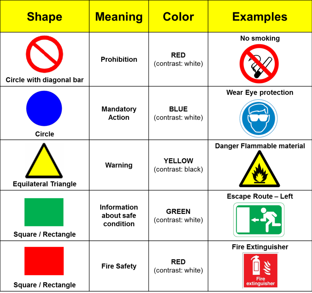Iso Safety Signs Petes Guide To Innovation